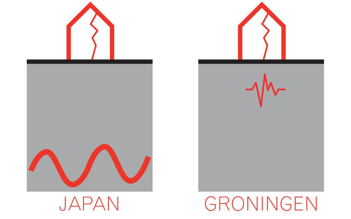 aardbevingsveilig